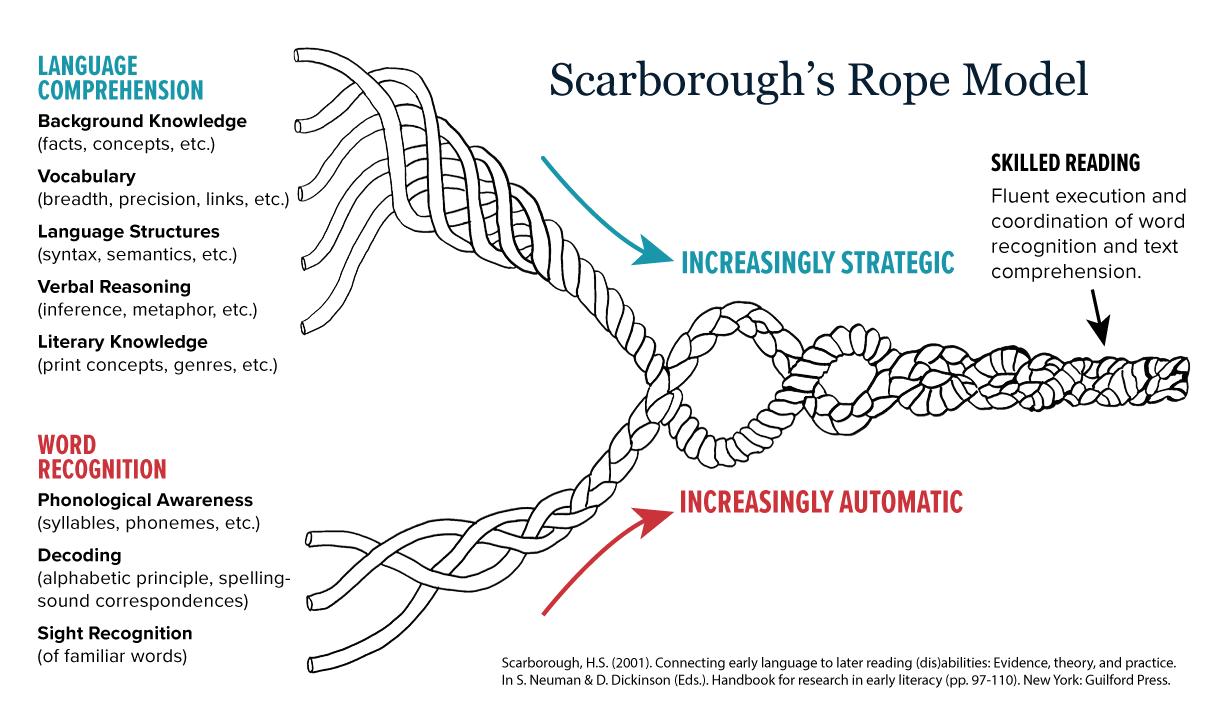 Scarborough's Rope