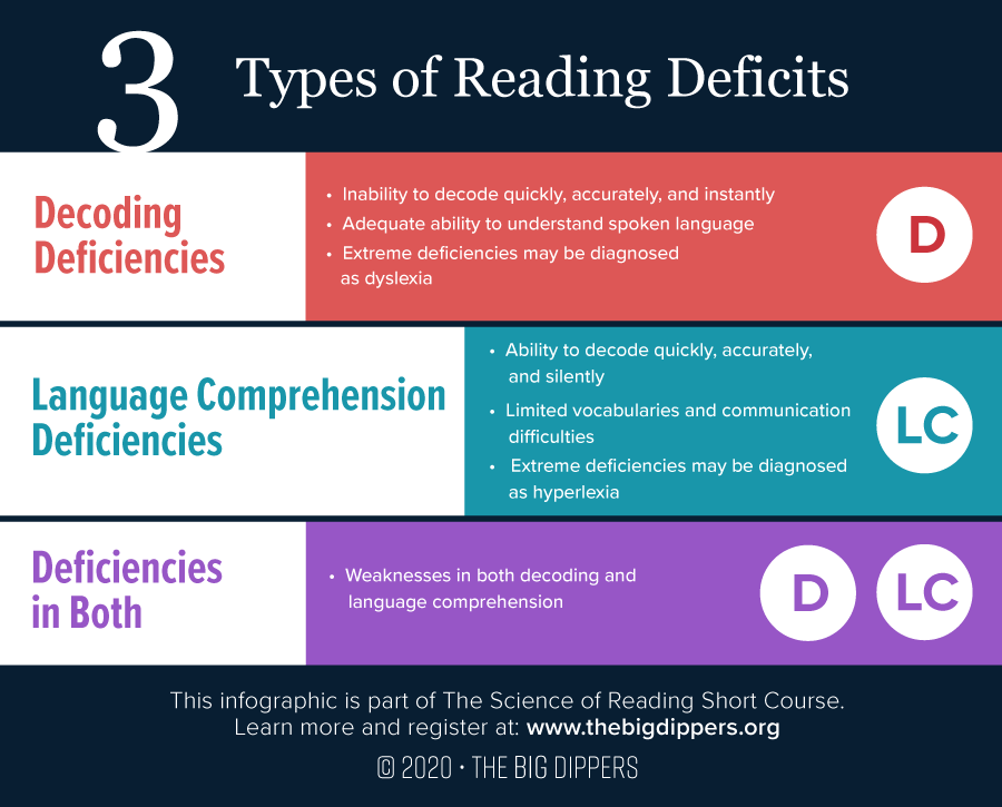 Types of Reading Deficits
